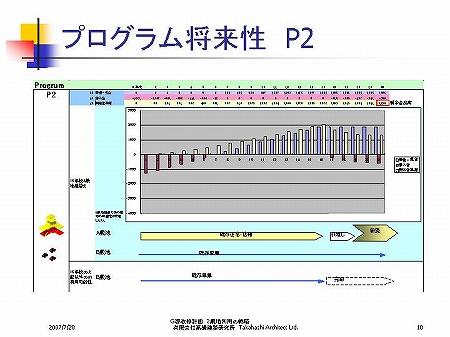 プログラム将来性 P2|パワーポイント・プレゼンテーション|複数敷地建物の運用・ファシリティーマネジメントFMの検討…プロジェクトマネジメントPM