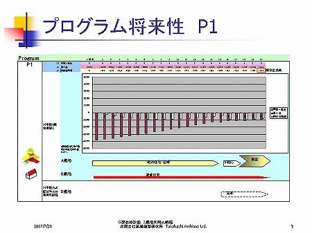 プログラム将来性 P1|パワーポイント・プレゼンテーション|複数敷地建物の運用・ファシリティーマネジメントFMの検討…プロジェクトマネジメントPM